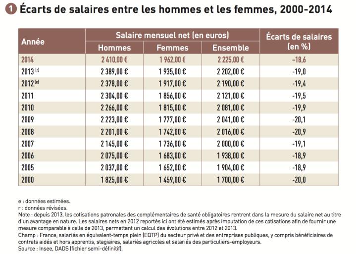 Inégalités salariales en France 2000-2014